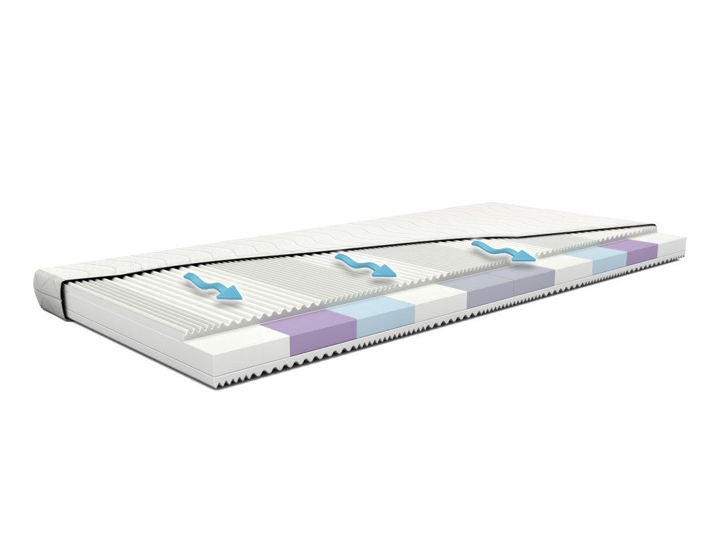 foam plus, pěnová matrace, levná matrace, matrace levně