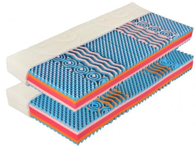 kvalitní matrace,nejlepší matrace,matrace praha,madrace brno,molitanové matrace,matrace 1 1,jakou matraci