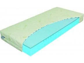 materasso matrace, matrace materasso, matrace Ostrava, pěnové matrace, tvrdá matrace, test matrací, jakou matrací, kvalitní matrace, madrace