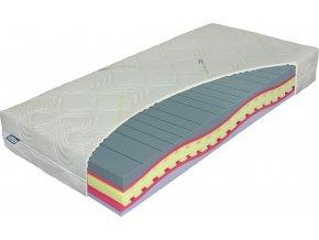pěnove matrace,matrace materasso,kvalitni matrace,levne matrace,nejlevnější matrace,molitanove matrace