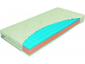 matrace materasso,matrace ze studene peny,matrace 1+1,madrace,kvalitni matrace,matrace brno,jak vybrat matraci,pěnové matrace