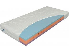 materasso matrace,pěnové matrace,test matrací,matrace praha,madrace brno,nejlepší matrace,matrace levně