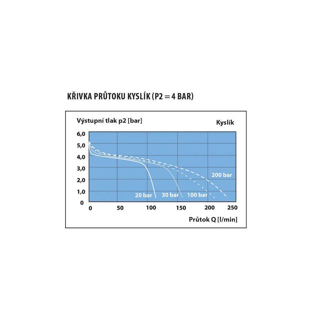 Lahvový redukční ventil, MEDIREG II 50 L