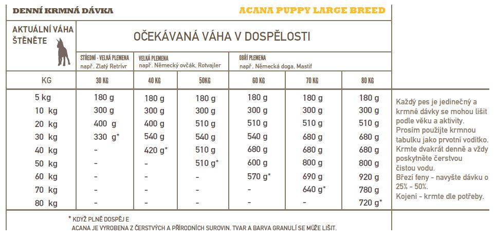 Acana Dog Puppy Large Breed Heritage 17kg