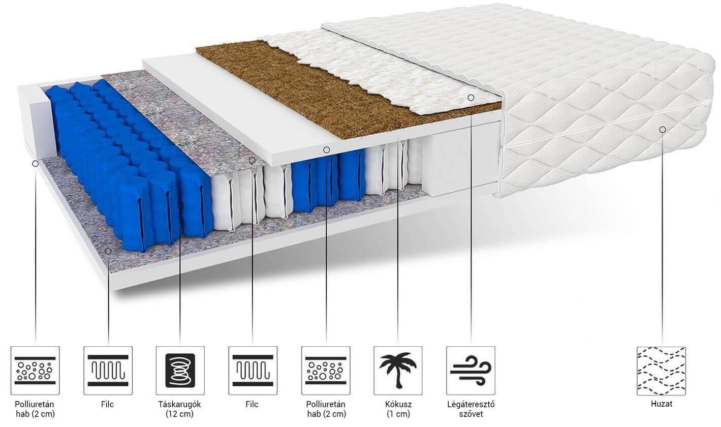 Hunt matracok kókusszal 200x90 (2 db) - 1+1