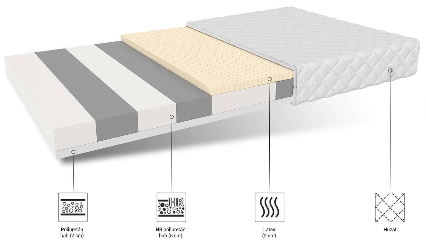 Légáteresztő latex matrac Corela