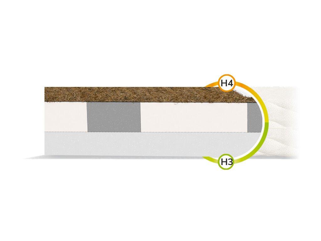 Turner matrace s HR pena/kokos 200x140