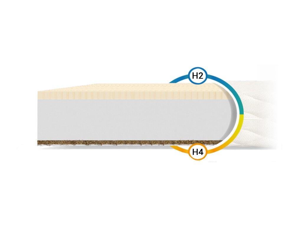 Pikolino Antialergický kokosový matrac 190x80