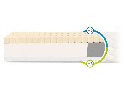 Penový matrac s latexom Corela 160x80