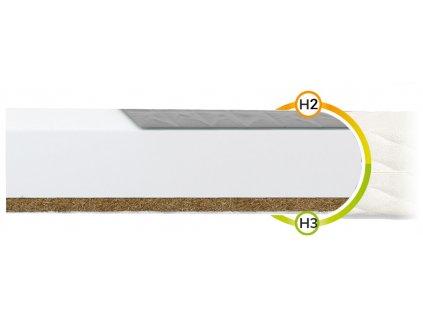 Bambino Console matrac pohánka/kokos 195x90