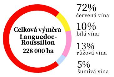 Languedoc-statistika
