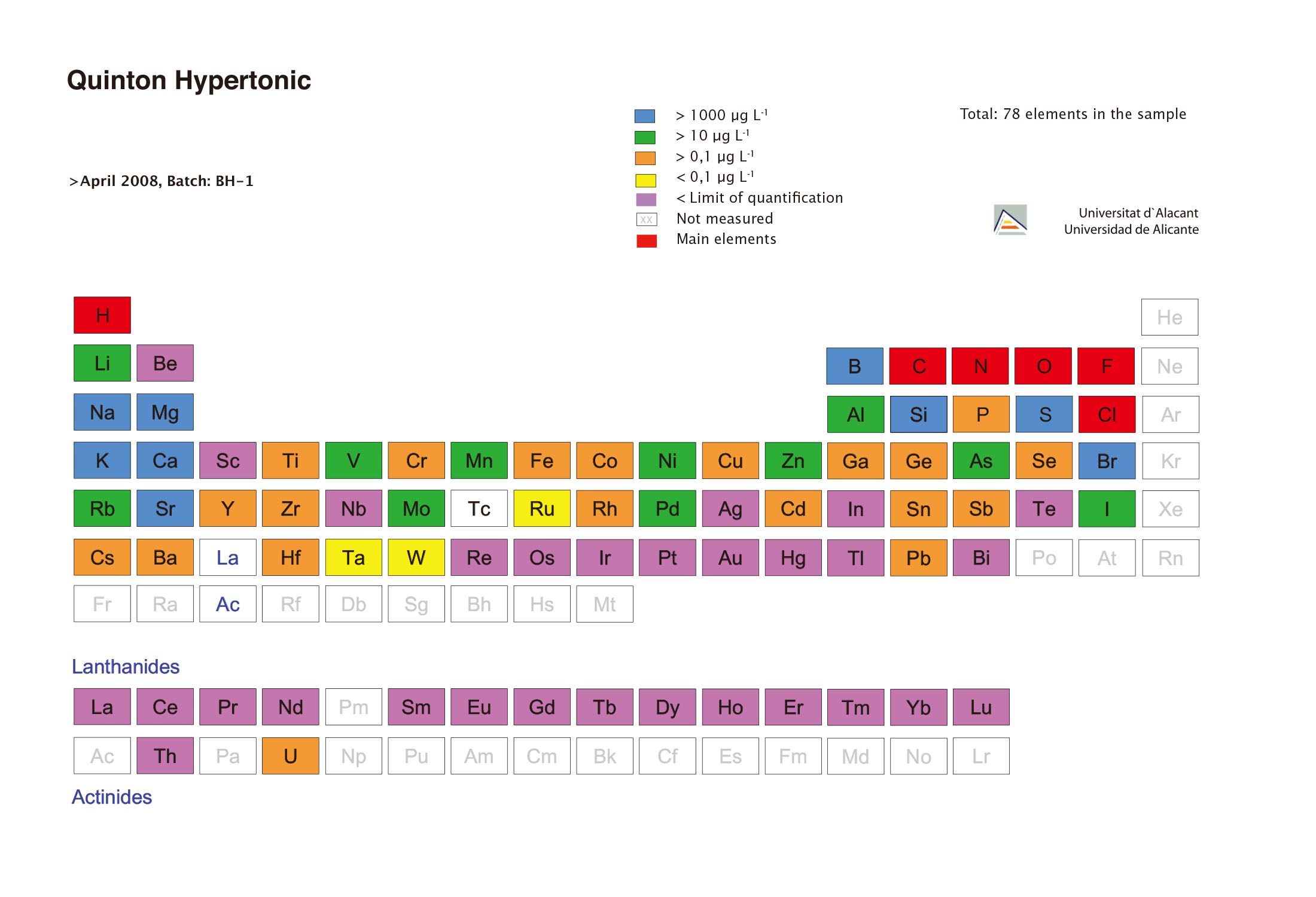 Elements_table