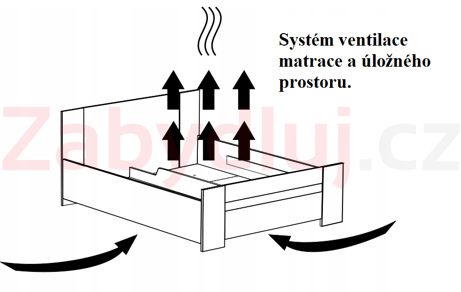 bo2 ventilace