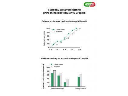 Ekologická ochrana rostlin proti mrazu - Cropaid