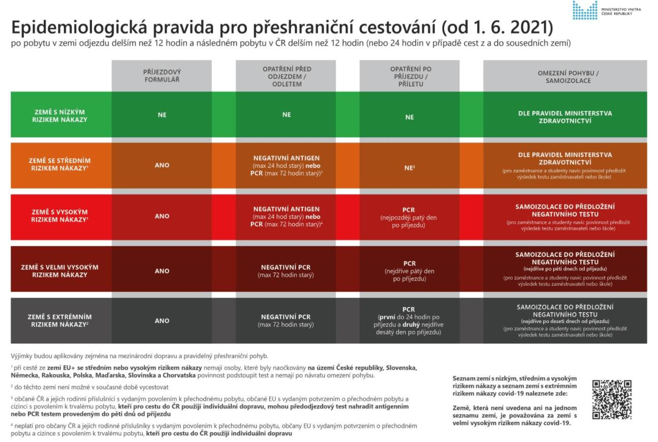 semafor-covid-navrat-do-cr-podminky-od-1-6-2021