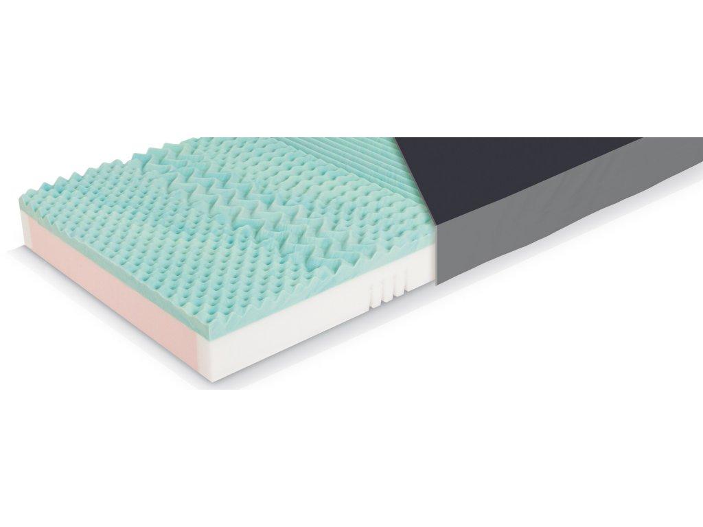 Pasivní antidekubitní matrace CliniCare 20 PLUS, Riziko IV., výška 16 cm, 200 x 100 cm