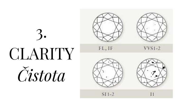 3. CLARITY - Čo znamená čistý diamant?