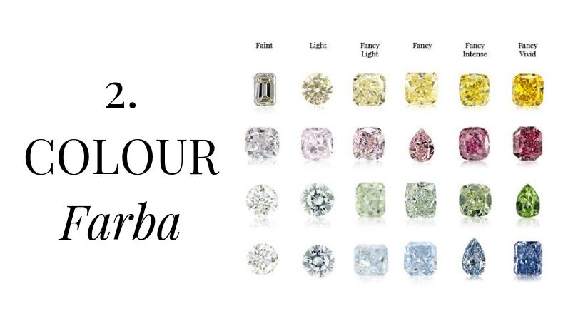 2. COLOUR - Sú dúhové diamanty pravé?