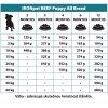 IRONpet Beef Puppy All Breed 12 kg doporučené dávkování